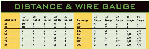 Perfect wire gauge to amp chart crest electrical diagram ideas car amps wire gauge wiring diagram keyboard keysfo